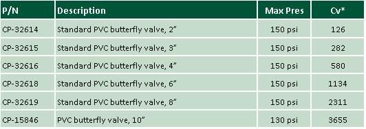 BFV Item List