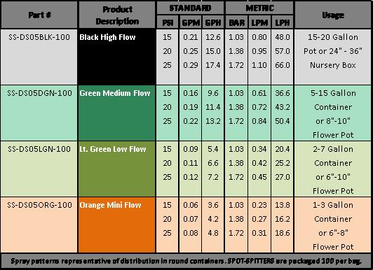 SPOT-SPITTER DS Flow Table 2